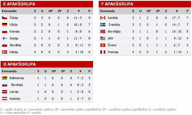 050511 Autors: JankeliS PČ Hokejā 2011