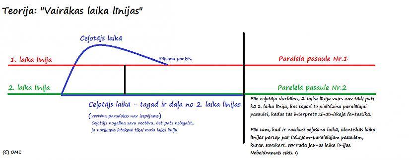 Vectēva paradoksa apgāzšanas... Autors: Fosilija Vectēva paradoksa apgāzšanas teorija