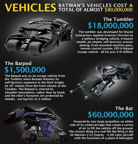 Autors: R1DZ1N1EKS Gribi būt Betmens?! Tad tev vajag 682,450,750 ASV dolāru.