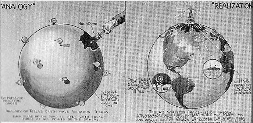 nbsp1908 gadā Tesla žurnālam... Autors: Gugols Nikola Teslas tornis – Bezvadu elektrība