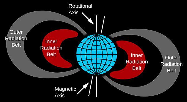 Džeimss Van Allens bija... Autors: Prāta Darbnīca Reiz amerikāņi kosmosā uzspridzināja atombumbu