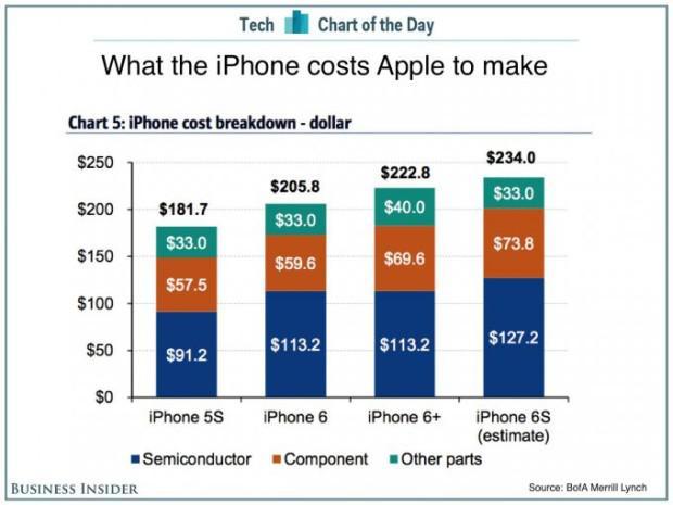 Viss kopumā bija skatīts kā... Autors: mezatrollis Cik izmaksās jaunais Iphone 6s