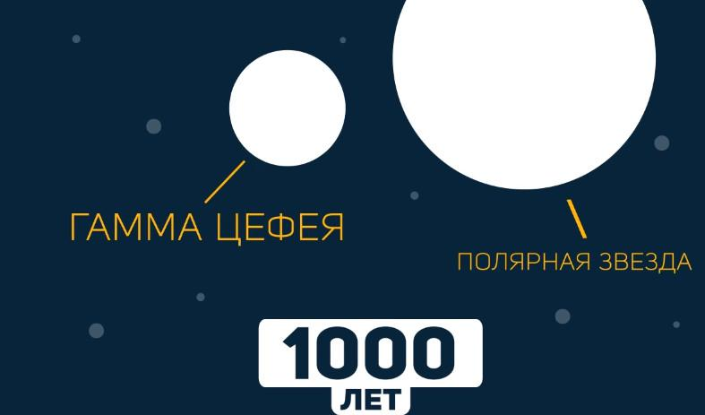 Kā arī pēc 1000 gadiem Gamma... Autors: Spocinja Kas notiks ļoti tālā nākotnē?