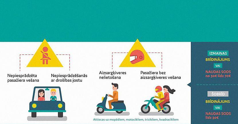 nbspAr jauno sodu kārtību var... Autors: EV1TA No šodienas stājas spēkā jaunie sodi par pārkāpumiem ceļu satiksmē