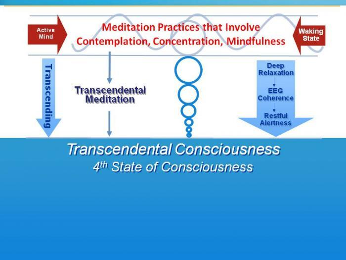 Autors: olgatm Transcendentālās Meditācijas atšķirība no citiem meditācijas veidiem